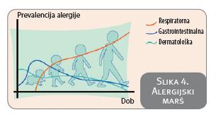 alergijski marš - tijek trajanja alergije po dobi