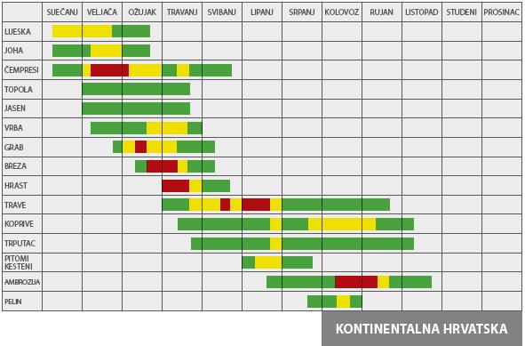 peludni kalendar - kontinentalna hrvatska