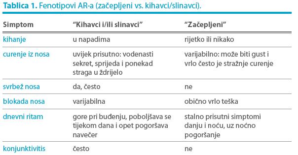 fenotipovi alergijskog rinitisa - Littledot
