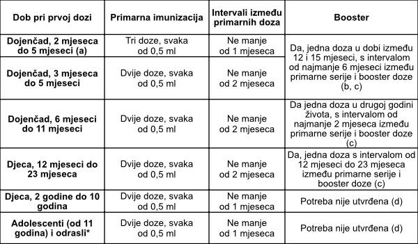 raspored cijepljenja protiv meningokoka serotipa b